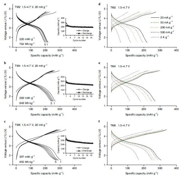 Ceder最新Nature子刊:告别正极材料对Co元素的依赖?——高熵电极材料未来锂离子电池新方向