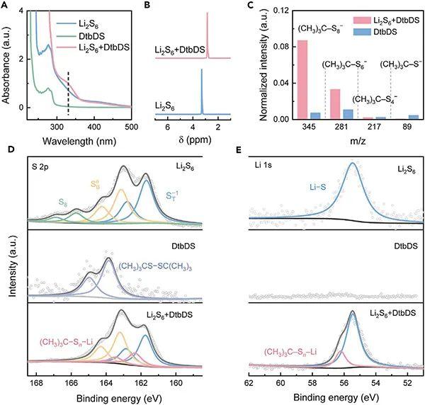 北京理工大学黄佳琦团队Chem: 锂硫电池中引入有机硫化物氧化还原介质