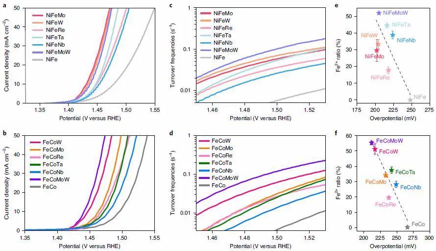 """复旦大学Nature Catalysis:""""价""""高者得?从另一角度,阐明低价态金属位点如何高效催化OER!"""