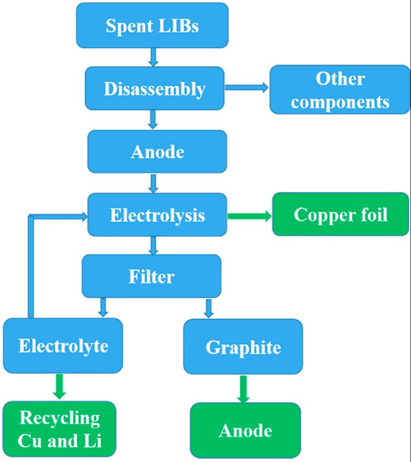 电击一波回收锂电负极