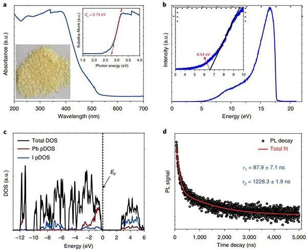 同济大学费泓涵团队Nature Catalysis:新型有机碘化铅层状材料高效光催化全水分解!