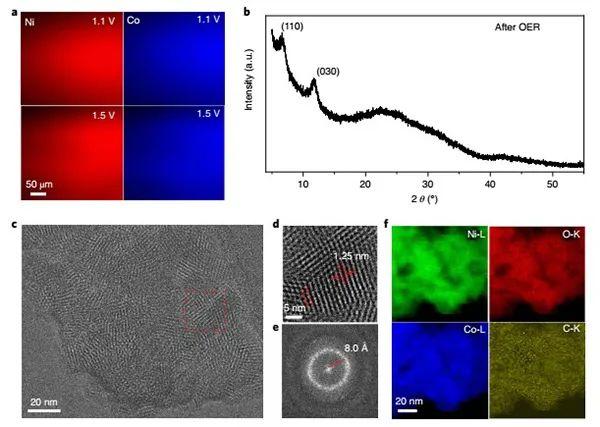 Nature Energy:揭秘OER过程中高活性MOF电催化剂的结构转变