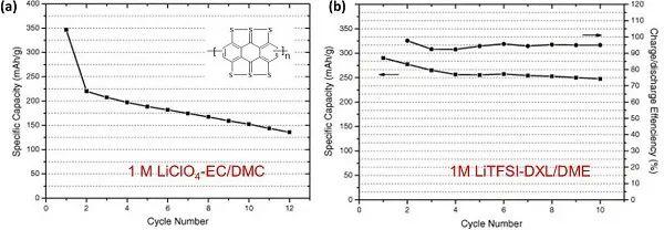Mater. Horiz.综述:有机硫化物在锂电池中扮演哪些重要角色?