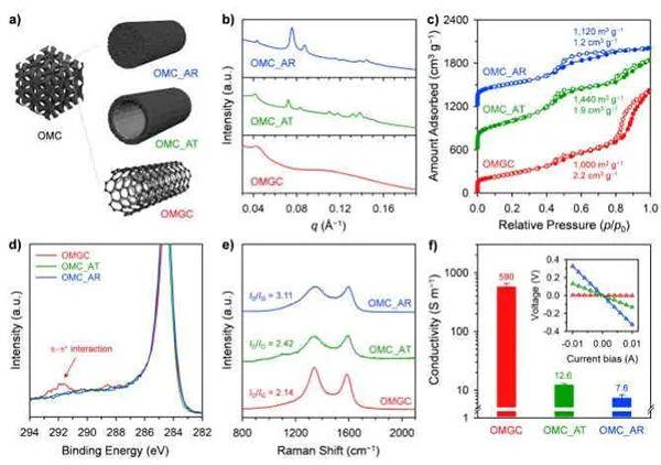 蔚山科学技术院:双模板法合成有序介孔碳与石墨管状骨架作为高效电催化和储能材料