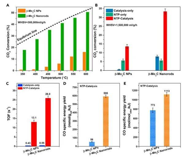 大连理工石川&北大马丁Chem:β-Mo2C纳米棒与低温等离子体协同促进CO2还原