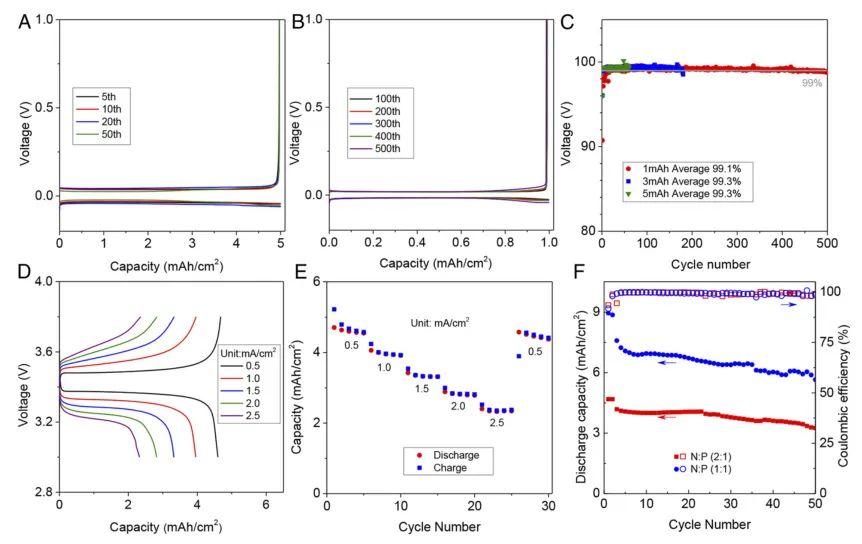 康奈尔大学Lynden Archer:LiNO3添加剂新发现,低温锂金属电池性能大提升!