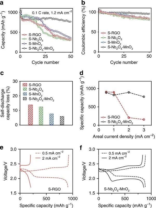 齐心协力,共襄大举:双氧化还原介质加速锂硫电池的电化学动力学