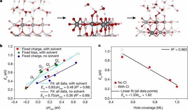 最新Nature:首次阐述偏压对电催化效率的影响