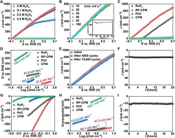 中科大章根强团队Science Advances:双功能RuP2催化剂高效催化肼氧化及产氢反应
