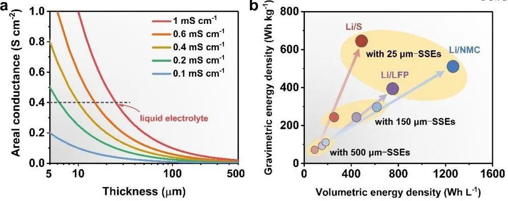 华科黄云辉&李真EES综述:高比能全固态电池商业化,电解质厚度问题不可小觑