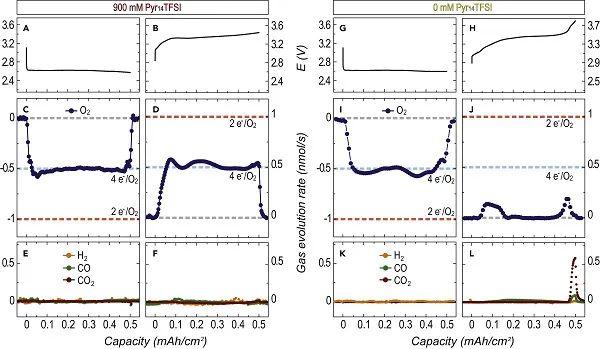 Joule:可逆、耐湿的非质子锂-空气电池