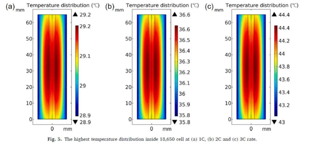 清华康飞宇团队:一种热电耦合模型实现对三种商用锂离子电池内部温度分布的预测