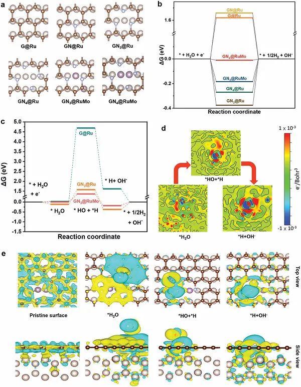 上海交大AM:谁与争锋?一种新型异质结构高效催化析氢反应