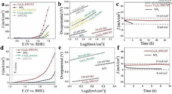 中科大宋礼团队EES:原位XAFS观测OER催化剂Co9S8-SWCNT类变色龙式结构自优化过程