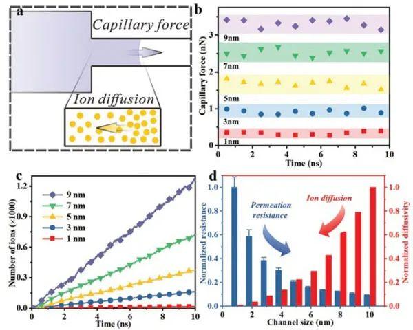 中科大吴长征AM:限制纳米孔径,实现超高功率密度的锌-空气电池