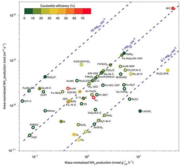 电催化合成氨中的商业催化剂也不靠谱?Nature子刊揭密催化剂中的含氮物种