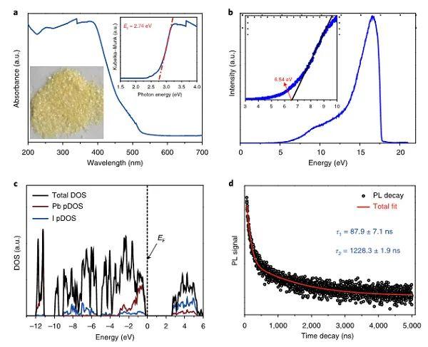 同济大学费泓涵Nature Catalysis:有机油卤化物钙钛矿光催化全解水