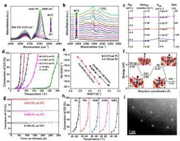 中科院福建物构所谢奎Angew:扭曲介孔CeO2单晶表面,助力高效CO催化氧化