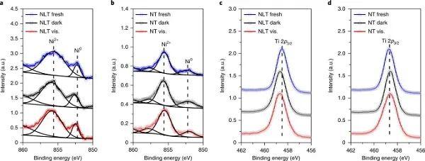 Nat. Catal.:8倍光增强作用!表面吸附增强光辅助CO2活化