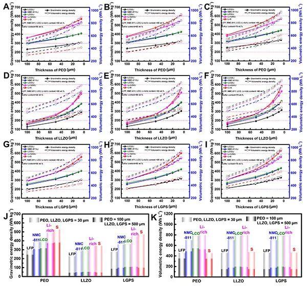 孙学良EES:高能量密度固态锂电池中薄电解质的研究进展与展望