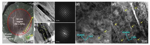Yang-Kook Sun最新ACS Energy Lett.:高能富镍NCMA正极在长循环寿命中的减缓微应变研究