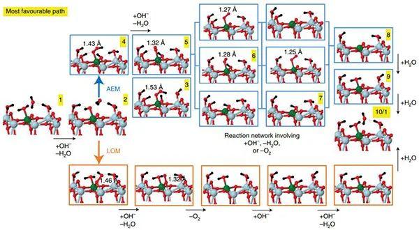 "Nat. Catal.:创纪录TOFs的OER催化剂! ""实验结合理论计算""的范本!"