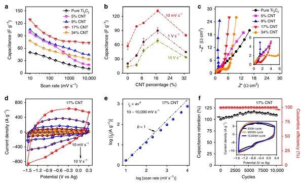 Yury Gogotsi &徐鸣Nature子刊:首次报道低温MXene基超级电容器!