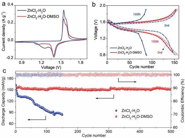 王春生JACS:水系锌金属电池的溶剂化结构设计