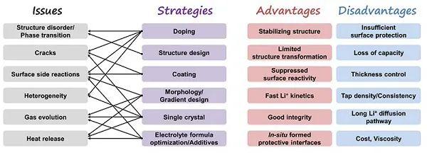 陈军院士Materials Today:关于高比能层状氧化物正极材料的新思考