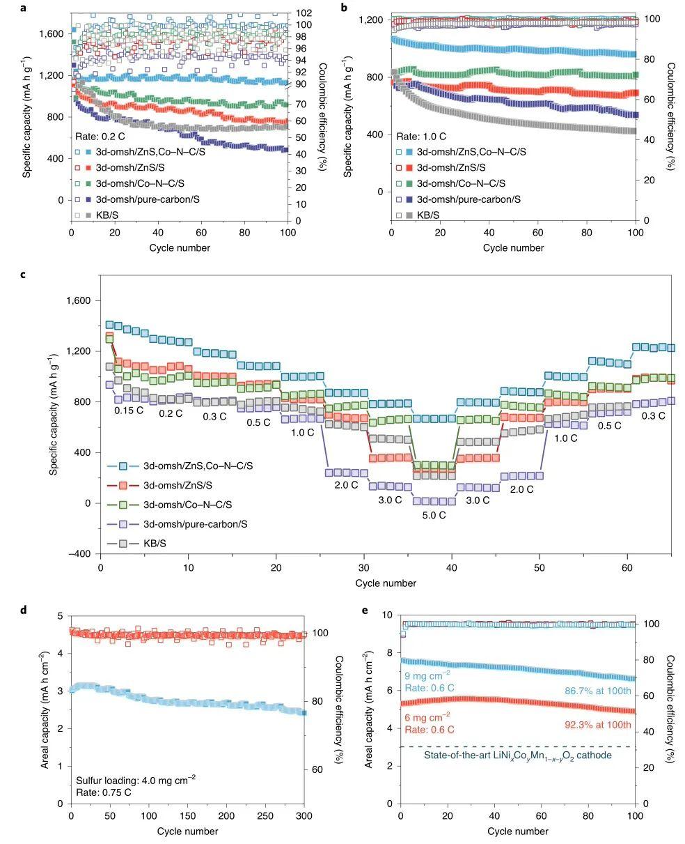 阿贡国家实验室&香港科大Nature子刊:双催化位点强化锂硫软包电池性能