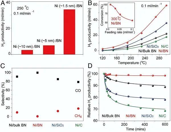 PNAS:1.5 nm!超微小镍纳米团簇在BN上促进甲醇高效脱氢