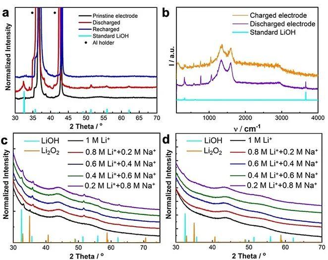 阿贡国家实验室Angew:Na离子添加剂实现基于LiOH的可充电锂氧电池