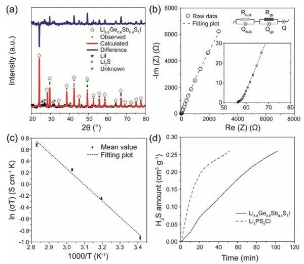 美国东北大学AEM.:基于硫代锑酸盐超离子导体与金属硫化物正极全固态电池的EDXRD研究