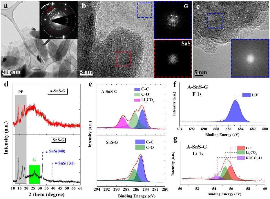 川大&德克萨斯大学EES:锂激活SnS-石墨烯交替纳米层,实现薄钠负极的无枝晶循环