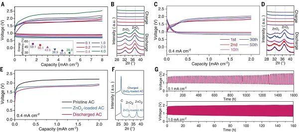 深度解读开年第一篇Science:高度氧化还原可逆的Zn-空气电池