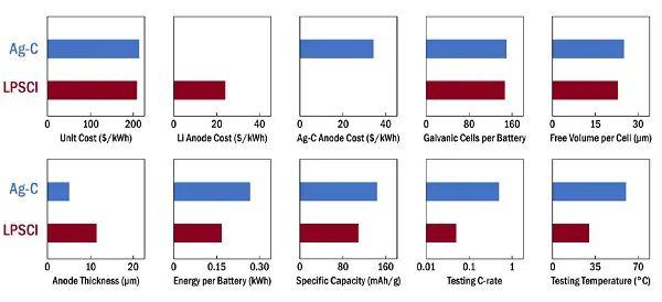 Joule:无机固态电池中材料选择对其制造可伸缩性的影响