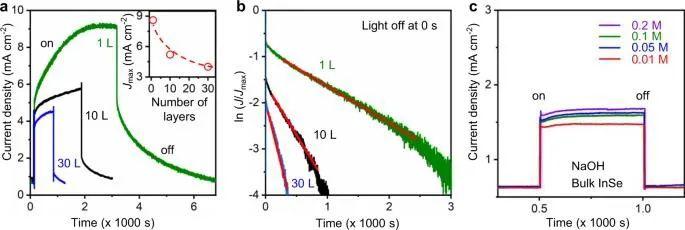 """厦大Nature子刊:终于解释清楚了,揭开光电极谜题""""体相与表面的贡献""""!"""