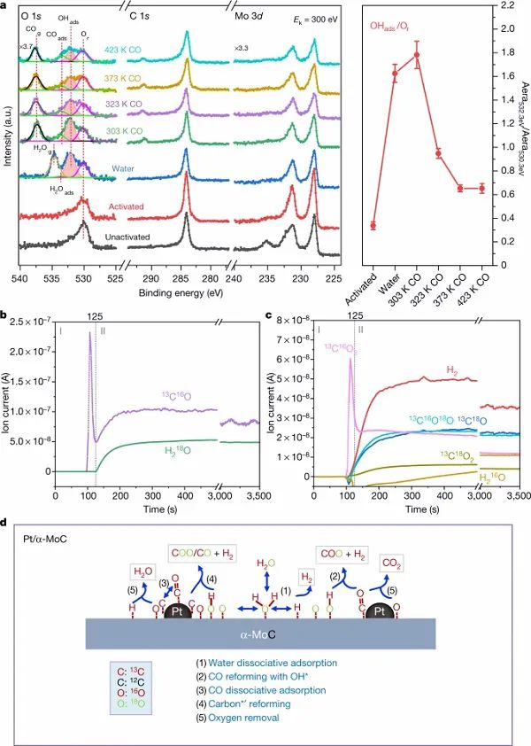 2021年Nature第一篇析氢文章:每摩尔铂产生高达430万摩尔氢