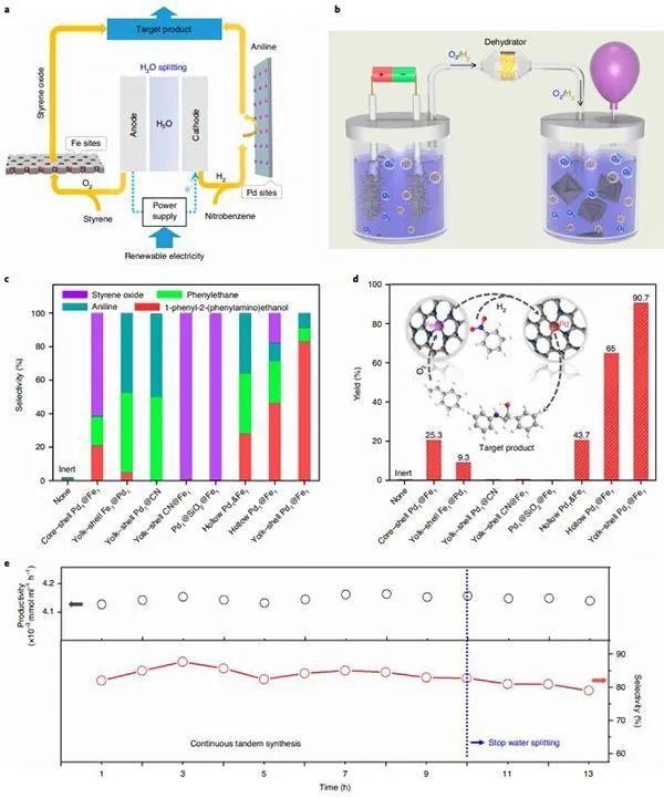 吴宇恩&李亚飞Nat. Catal.:类酶催化剂新突破!两种单原子催化位点实现氧化与还原反应的同时进行!