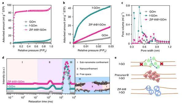 北工大Nature Nanotech.:氧化石墨烯纳滤膜又有新突破!