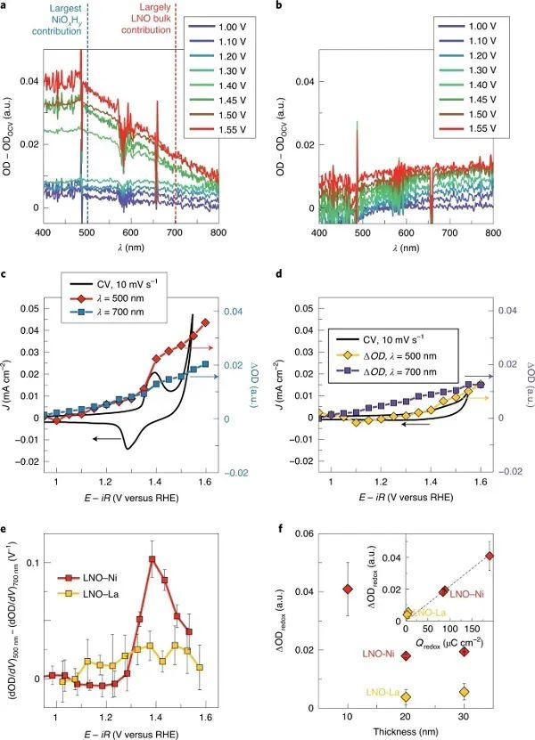 最新Nature Materials:越平越强?调控原子级平面LaNiO3薄膜的表面转变增强电解水性能
