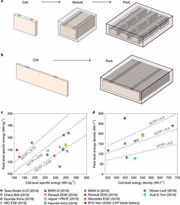 最新Nature Energy:10分钟!200万英里!热调制LFP刀片电池有望实现快速充电和超长寿命