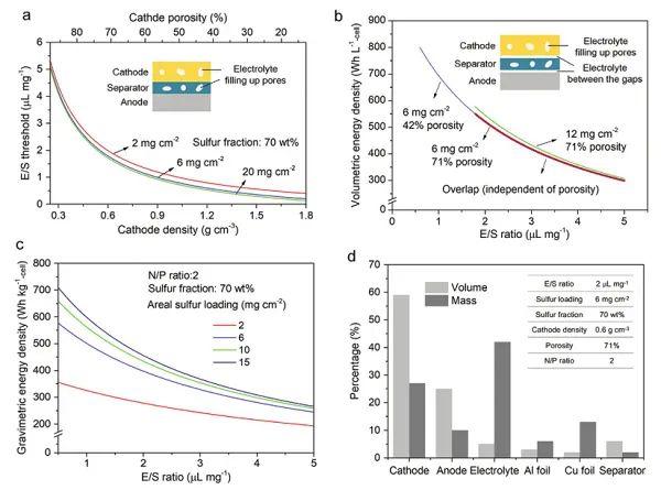 南开大学高学平教授AM:高体积能量密度锂硫电池构筑策略