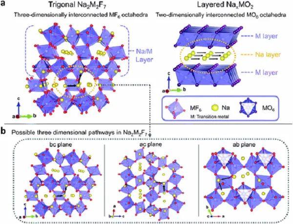 EES:Na2Fe2F7--高功率、长寿命钠离子电池氟基正极