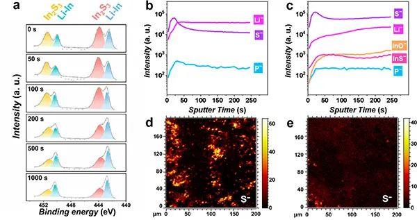 中科院化学所文锐&万立骏JACS: 全固态合金-金属电池的微观机理:均匀调节Li沉积和柔性SEI膜演化