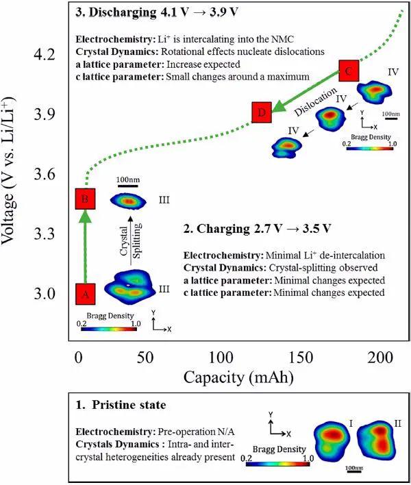 ACS Nano:4D!商用富Ni正极材料退化机制的4D分析