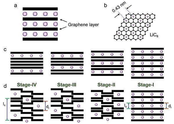 冯新亮Chem. Soc. Rev. : 一文了解充电电池技术中的碳材料