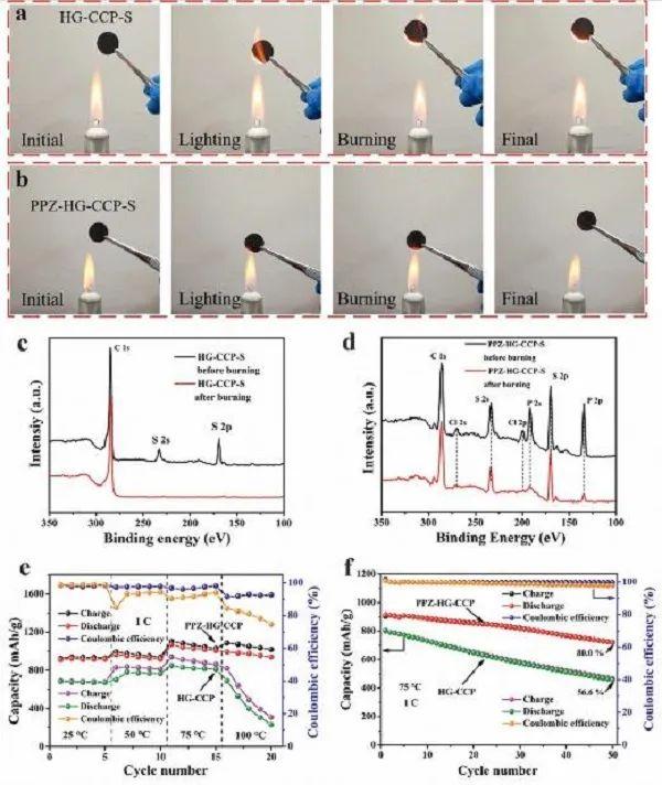 南京理工朱俊武&付永胜AM:多硫化锂和阻燃性聚磷腈的强化学相互作用--致力于高安全性锂硫电池