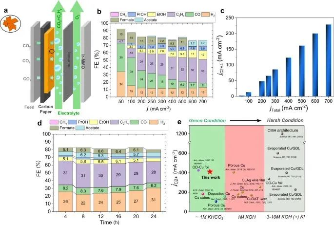 Peter Strasser教授Nature子刊:强大的原位表征揭示Cu基CO2RR催化剂的结构动态演化过程!