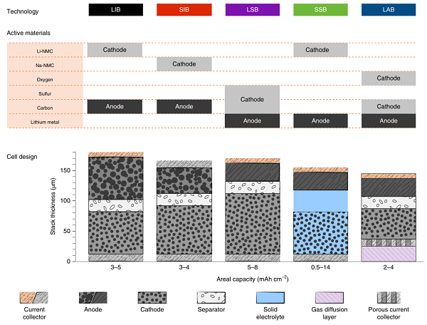 Nature Energy:未来哪种电池将取代锂离子电池?